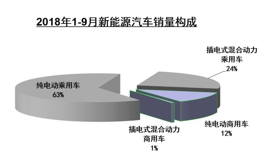 前9月新能源车销量72.1万辆 中汽协最新数据发布
