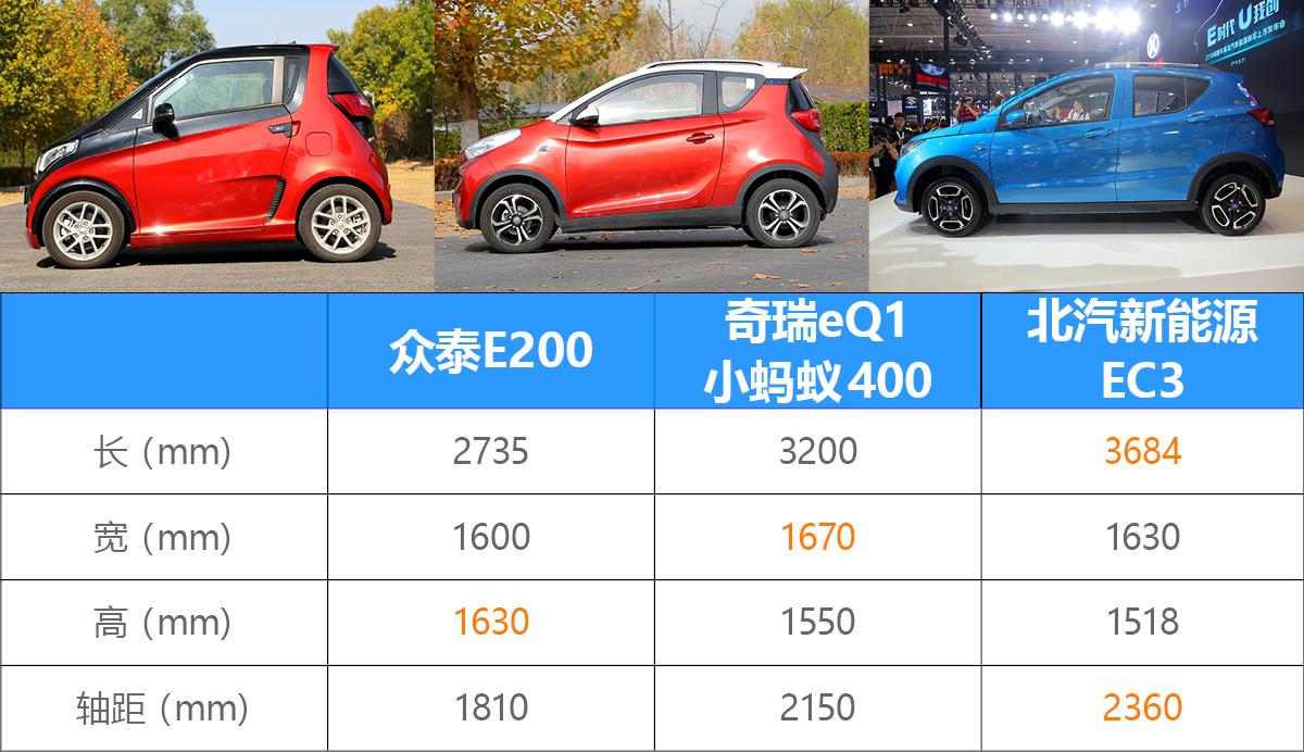 """""""大中小""""号微型车 究竟哪款电动车更适合您?"""