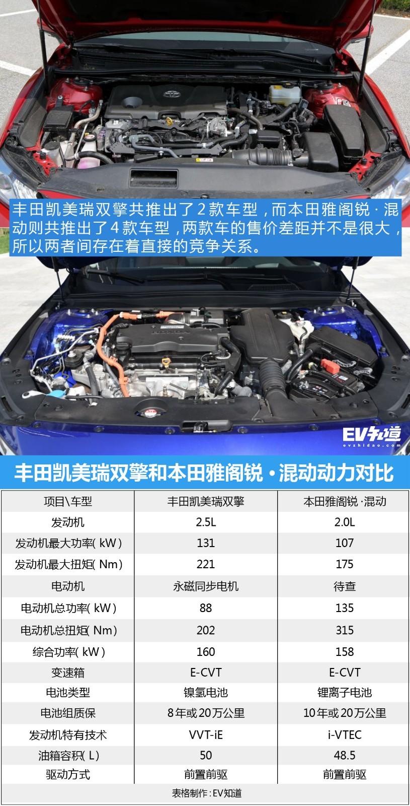 日系对决 丰田凯美瑞双擎对比本田雅阁锐·混动