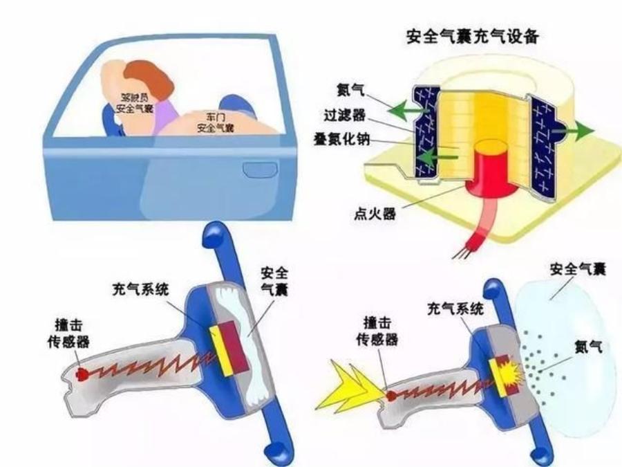 由蔚来ES8撞杆所引发的 安全气囊你知多少?