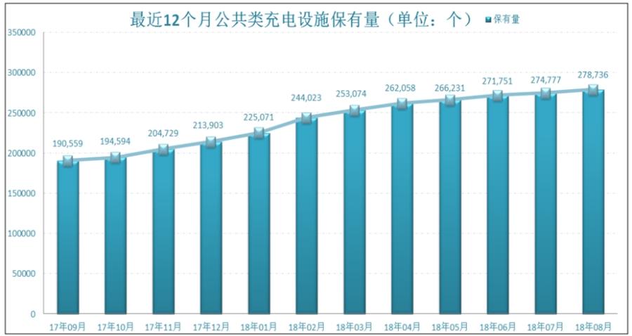 新能源汽车销量超10万辆 8月份中汽协数据分析