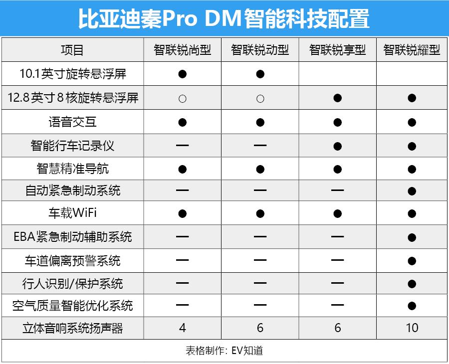 首推智聯銳耀版 秦Pro DM購車手冊
