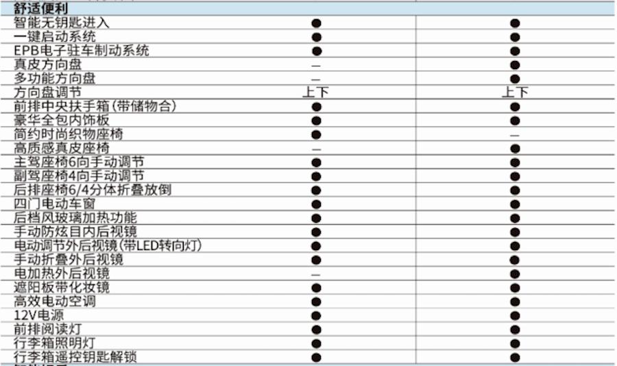 曝领途K-ONE详细配置信息 预计于11月正式上市