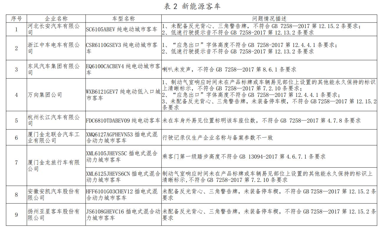 27款问题车型上榜 工信部发布新能源汽车监督检查结果