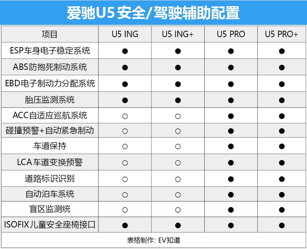 首推次顶配车型 爱驰U5购车手册