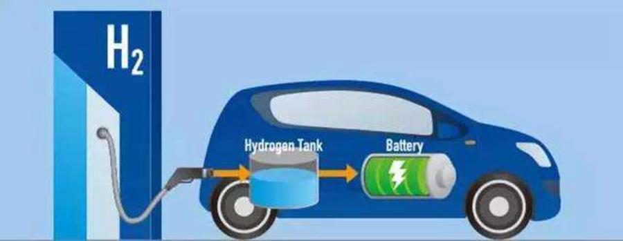 商用车才是氢能源的真命天子 谈首款氢燃料电池重卡的量产