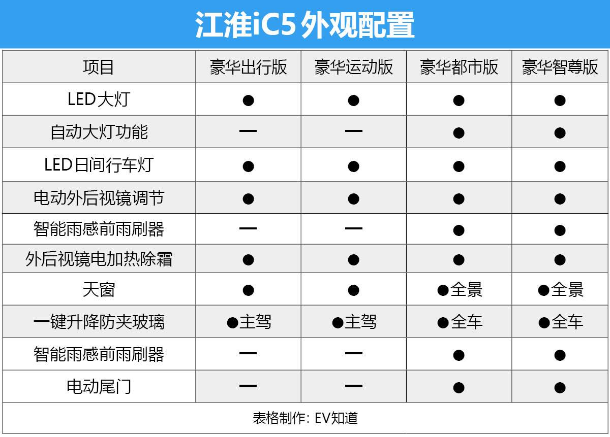 E-TEST 7:江淮iC5静、动态体验+电耗测试