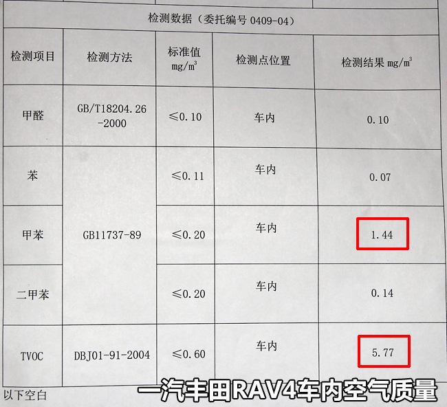 第25期拆解报告 一汽丰田Rav4&斯柯达Yeti