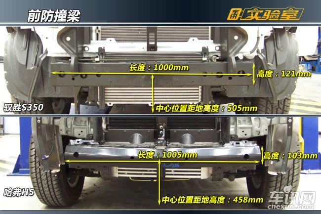 驭胜S350和福特颇有渊源,从技术层面、品控乃至设计理念必定会有所借鉴。车辆的安全防护结构也就显得更为成熟和完善,不仅注重车辆自身刚度和强度,同时也顾及到了行人保护方面,考虑的面面俱到。在前部防护结构中缓冲层和防撞钢梁的设计和配合上,驭胜S350表现更为成熟。   4、前吸能盒   前部防护中的吸能盒在撞击中能吸收碰撞能量,减少车身前纵梁损伤的风险和损伤程度,有利于车辆后期修复。由下图数据得知,驭胜S350吸能盒长度比哈弗H5吸能盒长度长接近100mm,在相同撞击条件下,假定两者吸能盒强度参数相当,