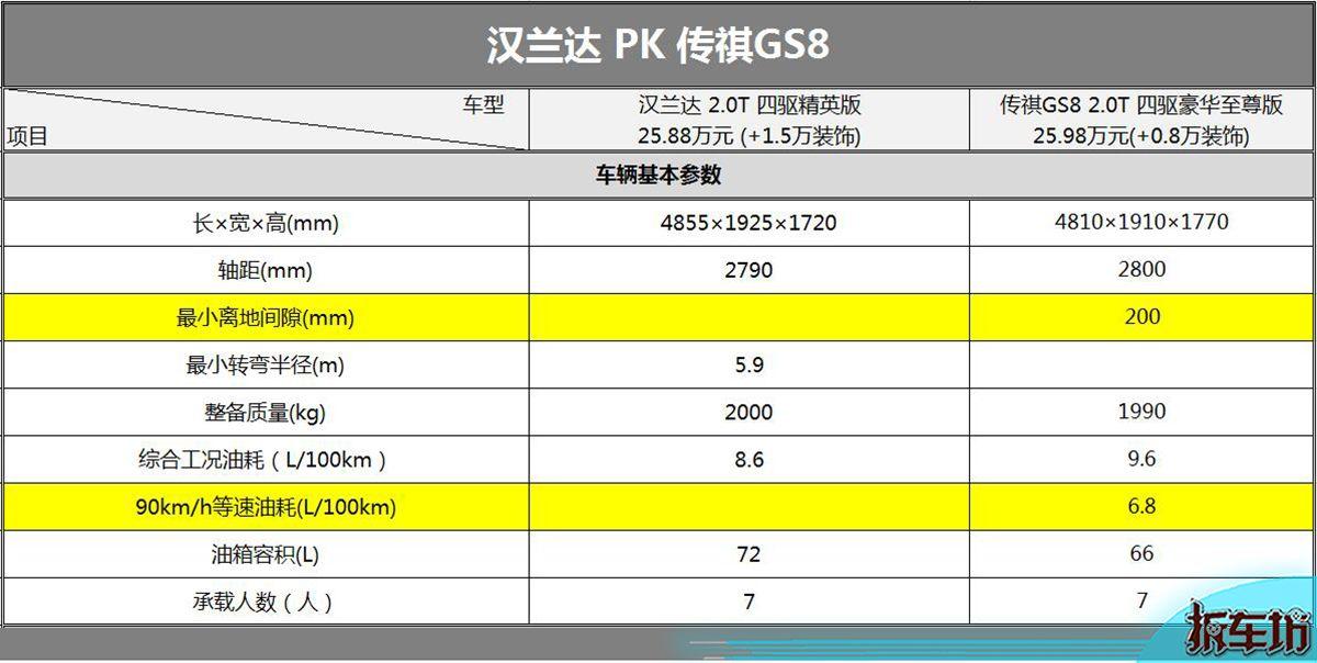传祺GS8实力对决汉兰达 【拆50期】系列报道