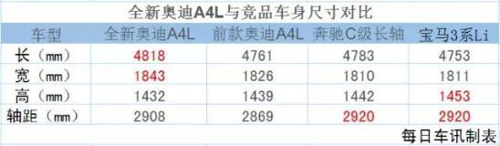 要赢得中型豪华车王位之战,奥迪A4L不能只靠价格