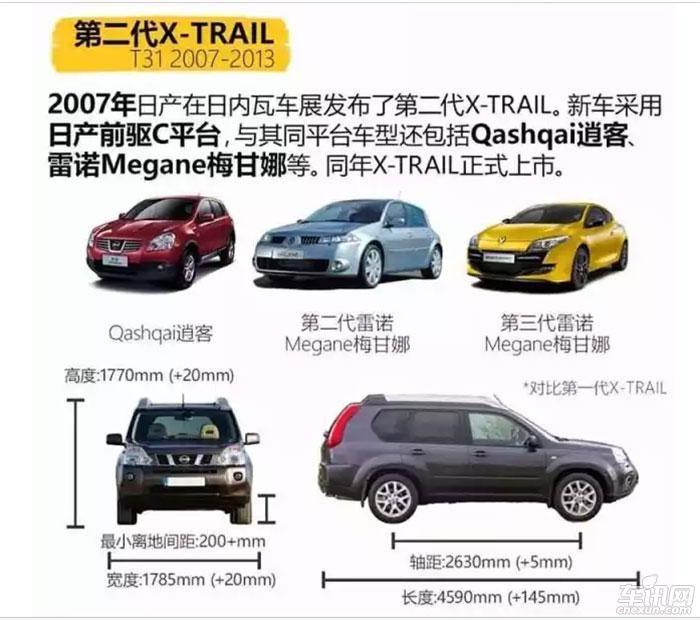 东风日产新奇骏升级后卖18万?值得入手?