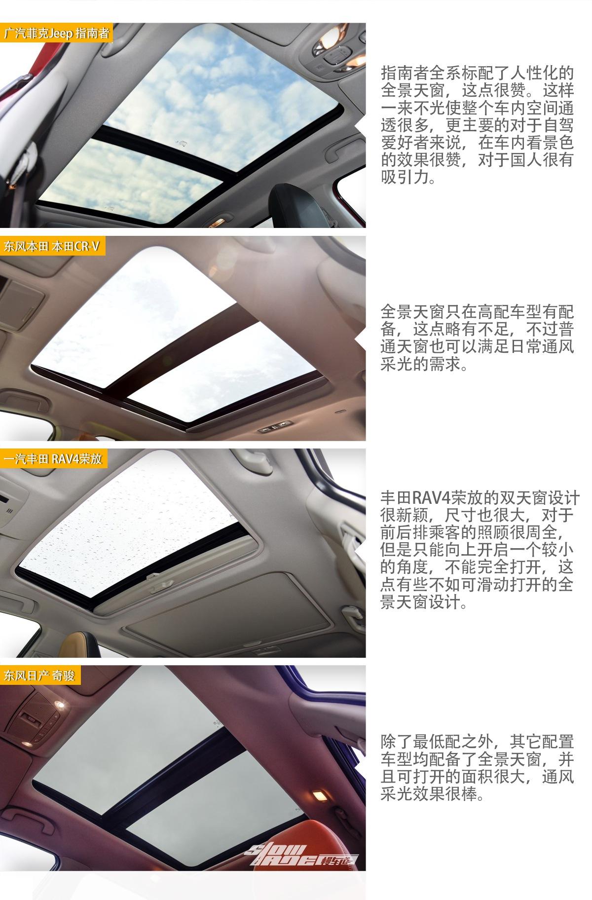 20万热门SUV推荐  低配够用/高配可越野