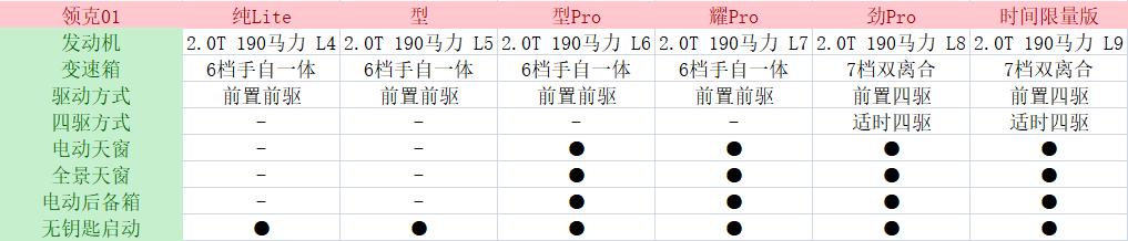 领克01 购车指南 推荐型Pro