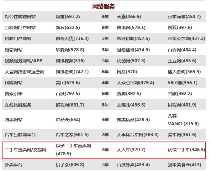 品牌力指数C-BPI发布:瓜子二手车蝉联第一