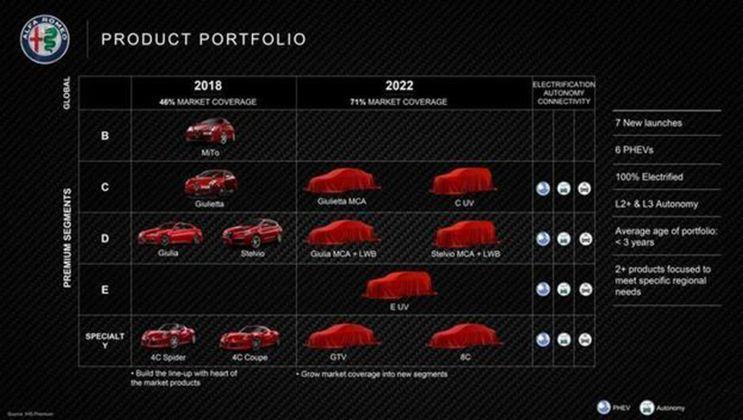 阿尔法·罗密欧Giulia/Stelvio将推出长轴版