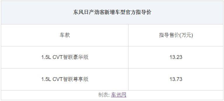 东风日产劲客智联版上市售13.28-13.78万元