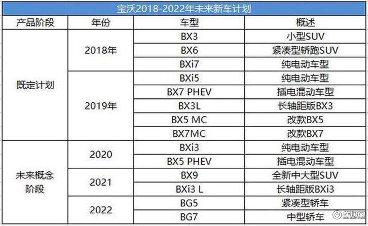 宝沃制定2018-2022年计划 四年后推出轿车