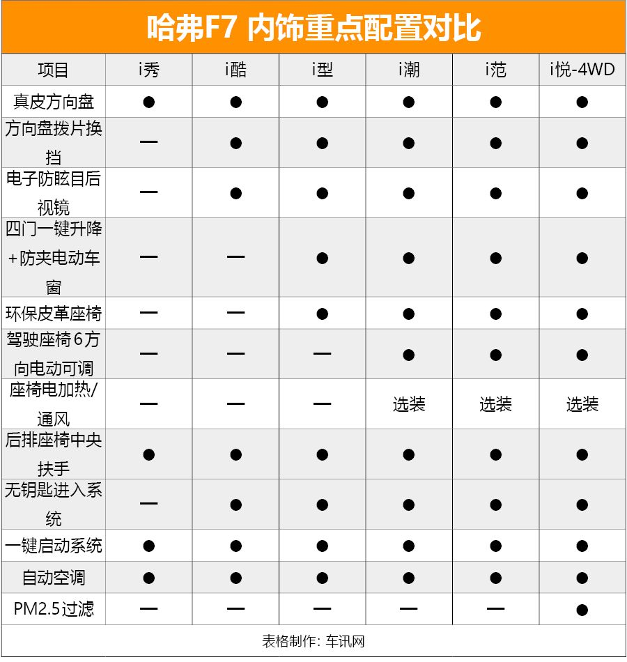 首推i型 AI智能网联SUV哈弗F7购必威手机版手册