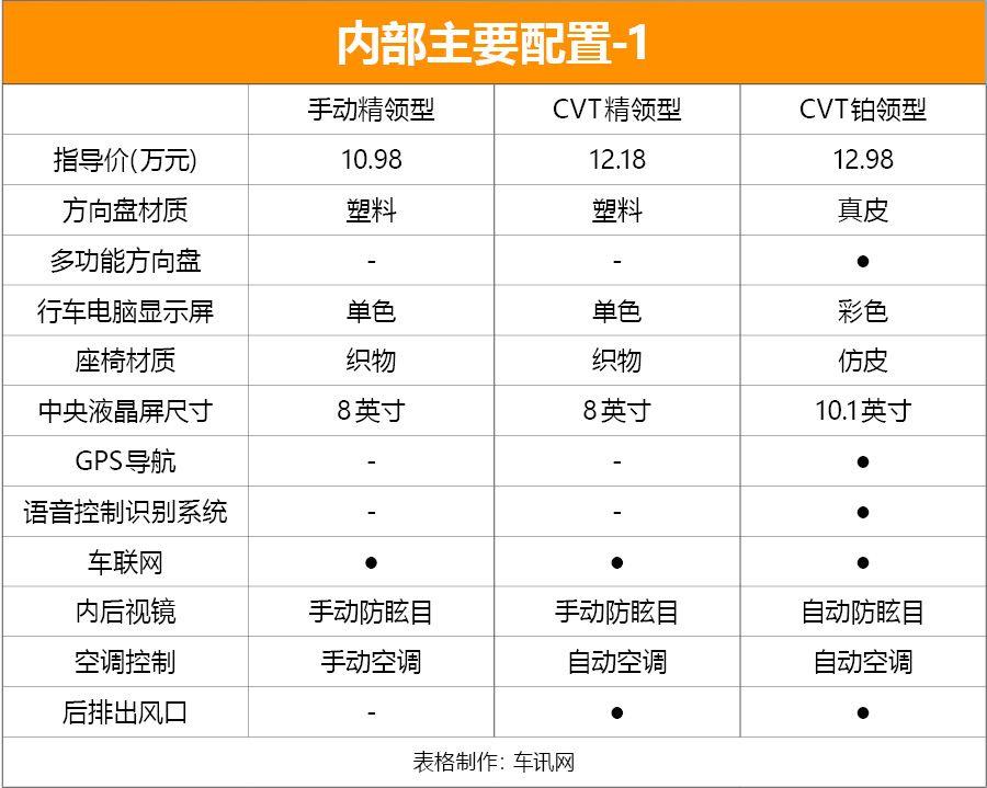 推荐CVT铂领型 福特全新SUV-领界购车手册