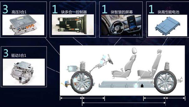 平台化是汽车成熟表现 比亚迪e平台为了谁?
