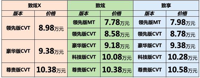 致炫、致享和致炫X三大明星产品上市 售价7.78-10.58万元