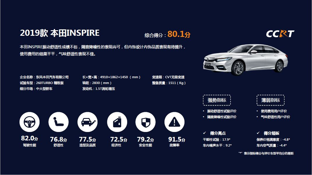 中大型轿车占优 2019年度CCRT第三批车型评价结果正式发布
