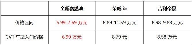 上市即熱銷,比亞迪全新秦10天訂銷近7000臺!