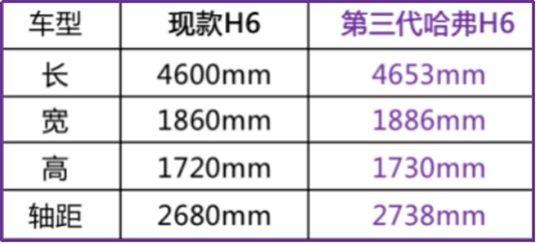 第三代哈弗H6预售破千 让成都辣味更足