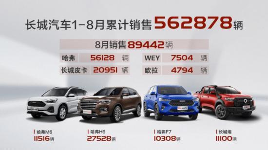 哈弗品牌8月销售56,128辆,同比上涨11.7%
