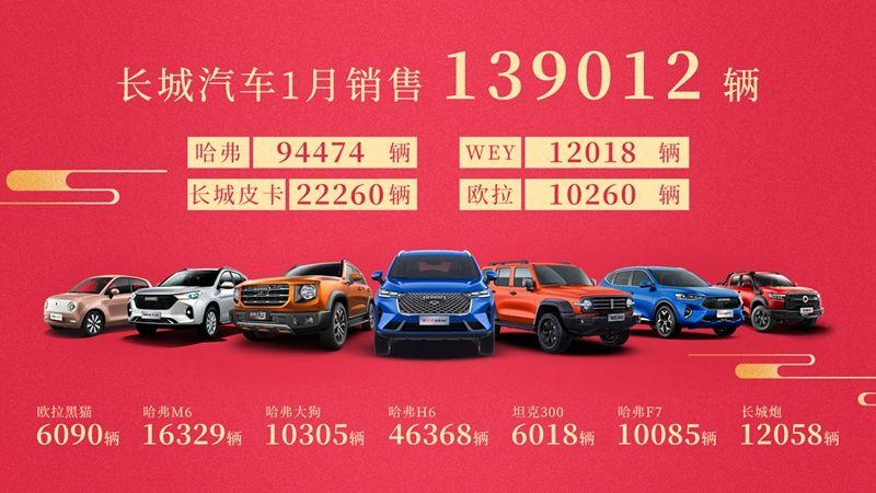 2021年開門紅 長城汽車1月銷量同比增長73%